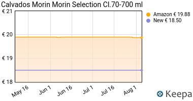 Prezzo Calvados Morin Selection cl.70