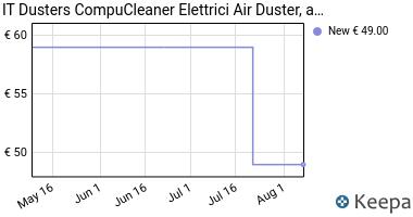 Prezzo CompuCleaner Elettrici Air Duster