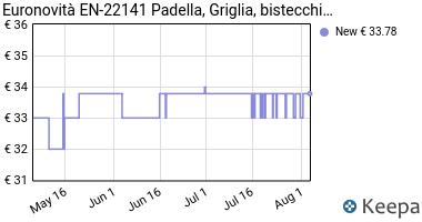 Prezzo Griglia bistecchiera vulcanica,con