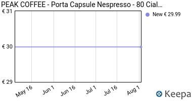 Prezzo Porta Capsule Caffe Nespresso Dispenser