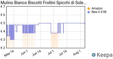 Prezzo Mulino Bianco Spicchi Di Sole, 900 gr.