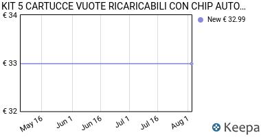 Prezzo KIT 5 CARTUCCE VUOTE RICARICABILI CON