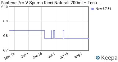 Prezzo Pantene Pro-V Spuma Ricci Naturali, 200