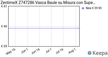 Prezzo ZentimeX Z747286 Vasca baule su misura