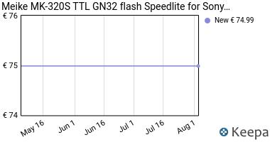 Prezzo Meike MK-320S TTL GN32 flash Speedlite