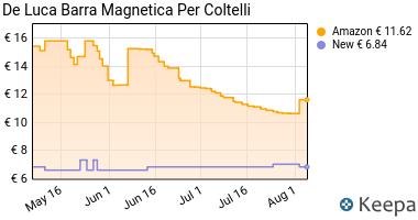 Prezzo De Luca Barra Magnetica Per Coltelli