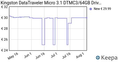 Prezzo Kingston DataTraveler Micro 3.1