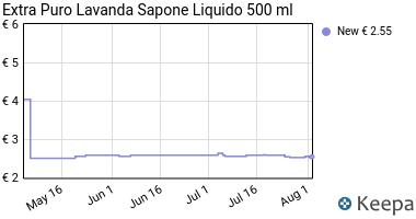 Prezzo Extra Puro Lavanda Sapone Liquido 500 ml