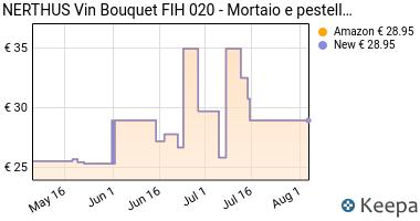 Prezzo Vin Bouquet FIH 020- Mortaio e pestello,