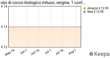 Prezzo MITUSO- Cocco Vergine Biologico- 1 Litro