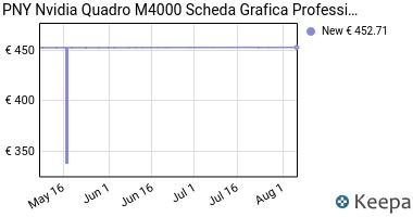Prezzo PNY Nvidia Quadro M4000 Scheda Grafica