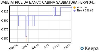 Prezzo SABBIATRICE DA BANCO CABINA SABBIATURA