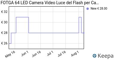 Prezzo Godox LED 64 Luce Video Fill Light LED
