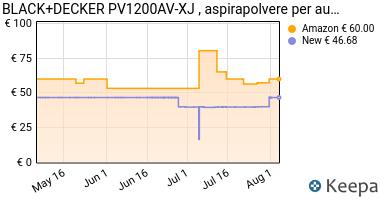 Prezzo BLACK+DECKER PV1200AV-XJ Aspiratore