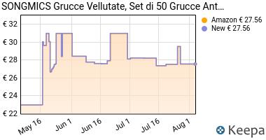 Prezzo Songmics 50 Grucce Appendiabiti con