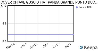 Prezzo COVER CHIAVE GUSCIO FIAT PANDA GRANDE