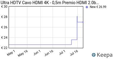 Prezzo Ultra HDTV Premio – 0.5m Cavo HDMI 4K |