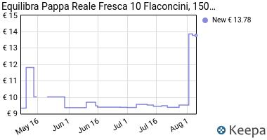 Prezzo Equilibra- Pappa Reale Fresca, 10