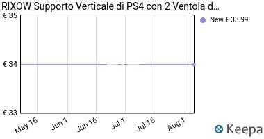 Prezzo PS4 Ventola di Raffreddamento,Rixow