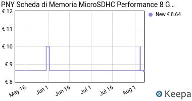 Prezzo PNY Scheda di Memoria MicroSDHC