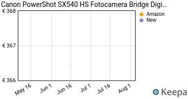 Prezzo Canon PowerShot SX540 HS Fotocamera