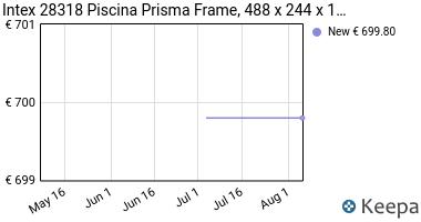 Prezzo Intex 28318 Piscina Prisma Frame, 488 x