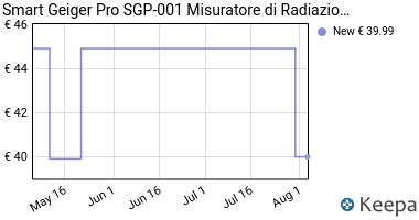 Prezzo Smart Geiger Pro SGP-001 Misuratore di