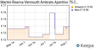 Prezzo Martini Ambrato Vermouth Riserva