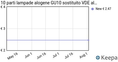 Prezzo Attacco per Lampadine alogene GU10 VDE