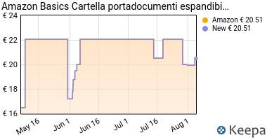 Prezzo AmazonBasics- Cartella portadocumenti