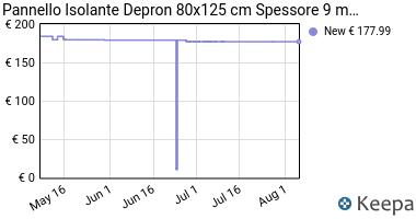 Prezzo Pannello Isolante Depron 80x125 cm