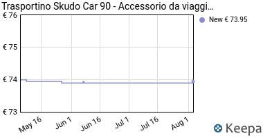 Prezzo Trasportino Skudo Car 90- Accessorio da