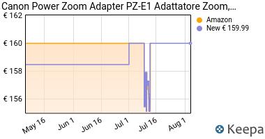 Prezzo Canon Power Zoom Adapter PZ-E1