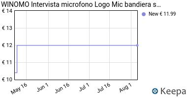 Prezzo WINOMO Intervista microfono Logo Mic