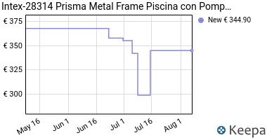 Prezzo Intex 28314 Piscina Prisma Metal Frame