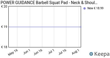 Prezzo POWER GUIDANCE Barbell Squat Pad- Neck &