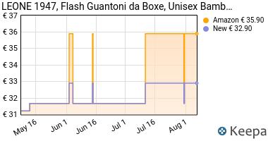 Prezzo Leone 1947 Flash Guantoni, Nero, 6 Oz