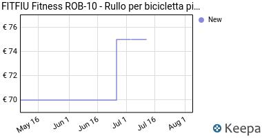 Prezzo FITFIU Fitness ROB-10 Rullo per