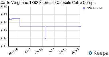 Prezzo Caffè Vergnano 1882 Èspresso1882