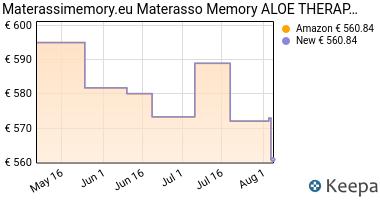 Prezzo Materasso Memory mod.Aloe Therapy alto