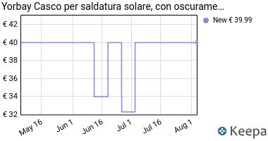 Prezzo Yorbay Solare autoscurante Casco da