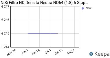 Prezzo NiSi Filtro ND Densità Neutra ND64 (1.8)