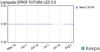 Prezzo Lampada 2PROF FUTURA LED 3.0