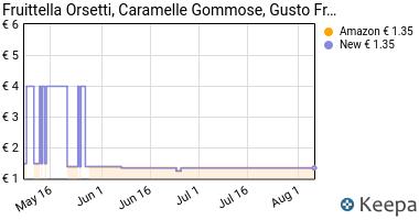 Prezzo Fruittella Orsetti, Caramelle Gommose,