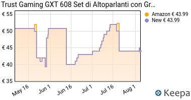 Prezzo Trust GXT 608 Set di altoparlanti 2.0