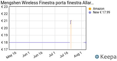 Prezzo Mengshen Wireless Finestra porta