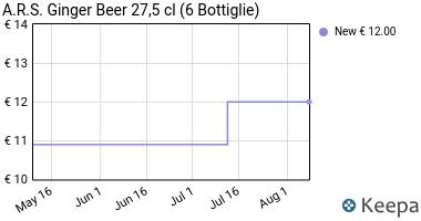 Prezzo A.R.S. Ginger Beer 27,5 cl (6 Bottiglie)