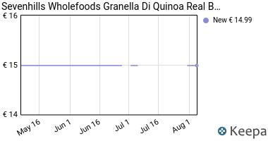 Prezzo Sevenhills Wholefoods Granella di Quinoa