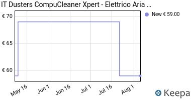 Prezzo CompuCleaner Xpert- Elettrico Aria