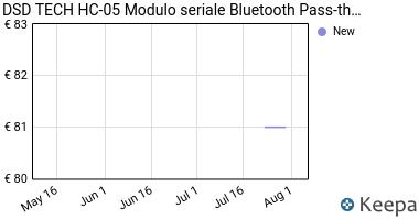 Prezzo DSD TECH HC-05 Bluetooth classico